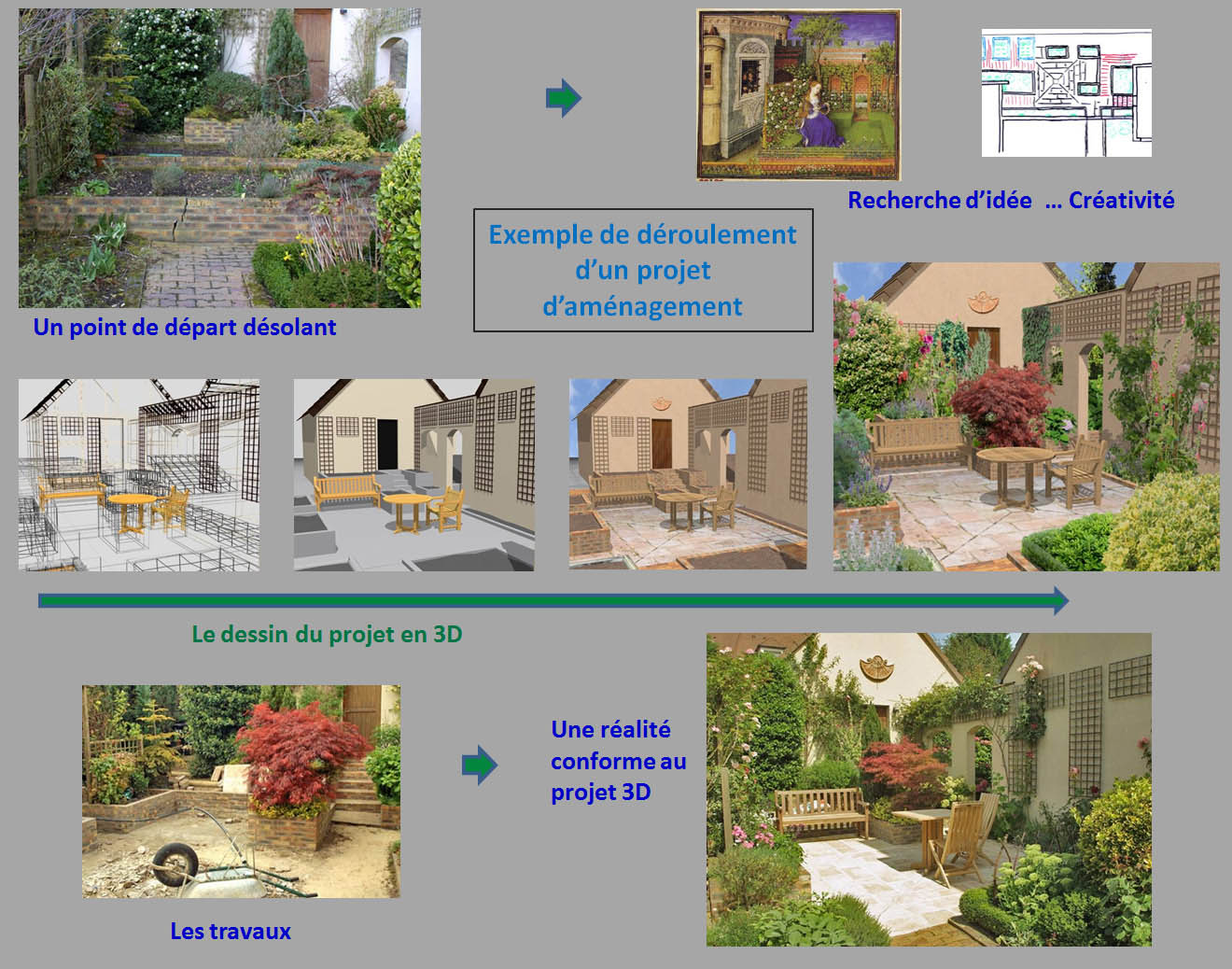 Deroulement projet amenagement jardin 3d for Amenagement exterieur 3d